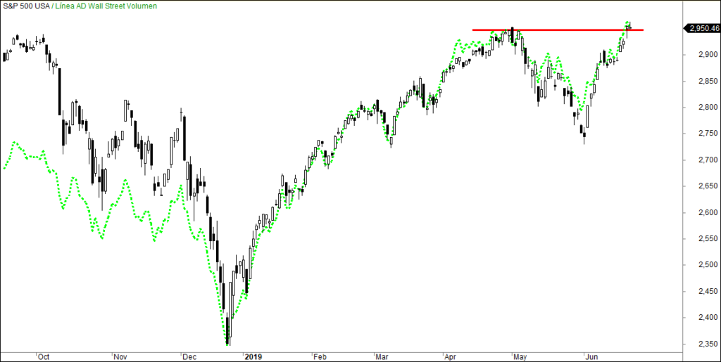 MLTradingZone - Línea AD Wall Street Volumen