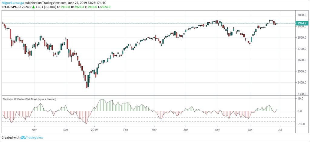 MLTradingZone - Oscilador McClellan TradingView Wall Street