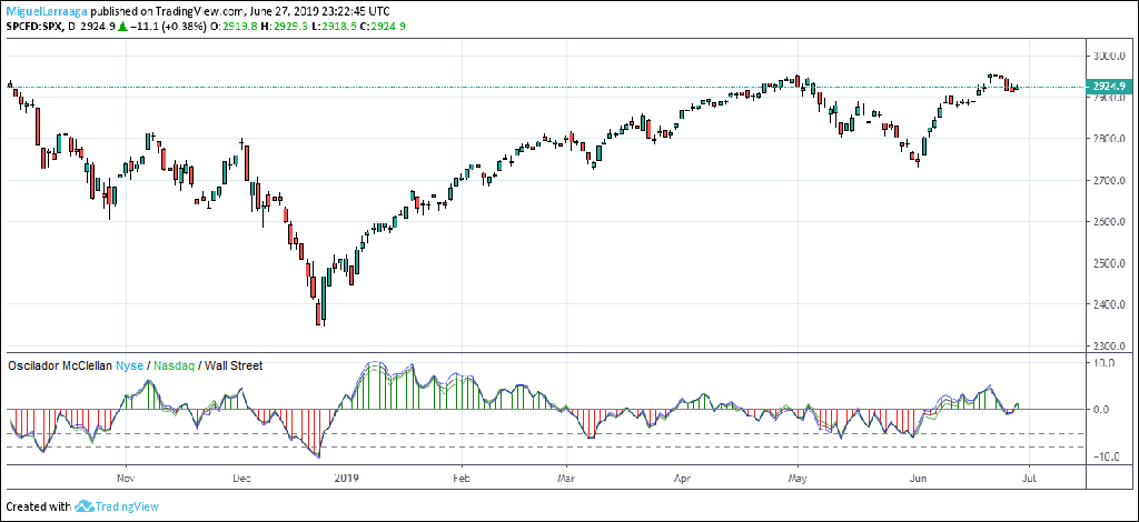 ¿Amplitud de mercado básica en TradingView?