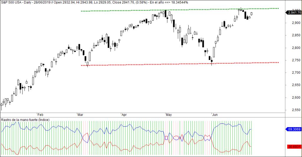 MLTradingZone - Mano fuerte en el S&P 500