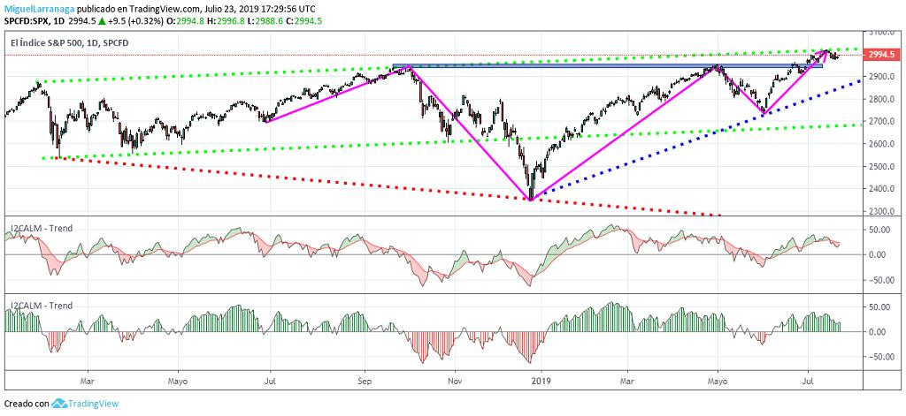 Amplitud de mercado en TradingView: pros y contras