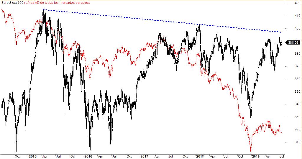 MLTradingZone - Metodo de trading - Línea AD Europa Total