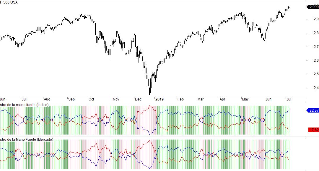 Estrategias de la mano fuerte en los máximos de Wall Street