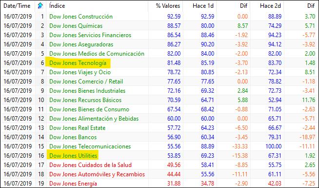 MLTradingZone - Metodo de trading - Mano Fuerte sectorial