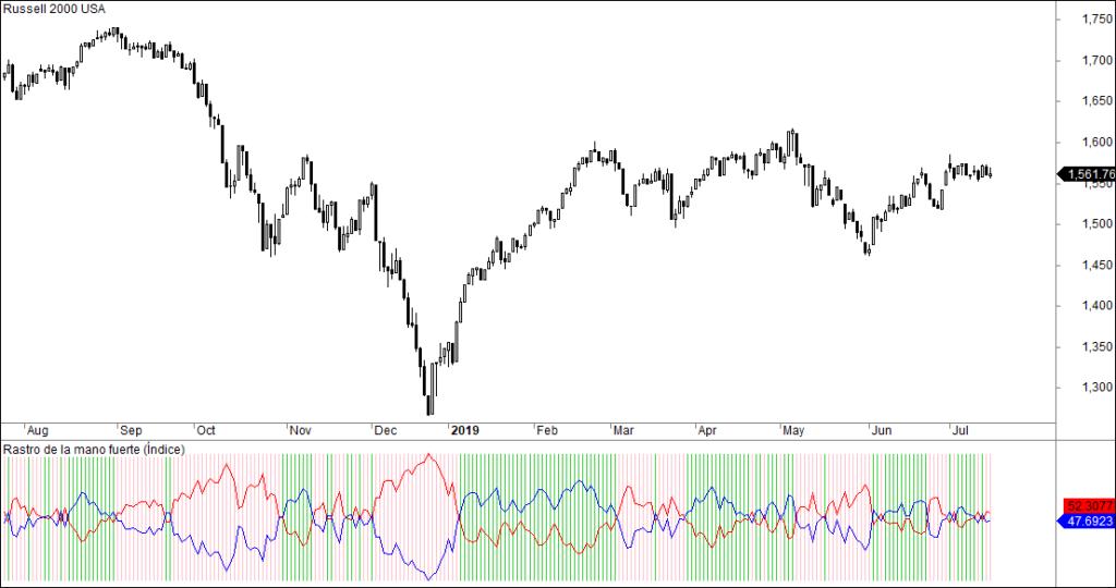 MLTradingZone - Metodo de trading - Rastro de la Mano Fuerte Russell 2000