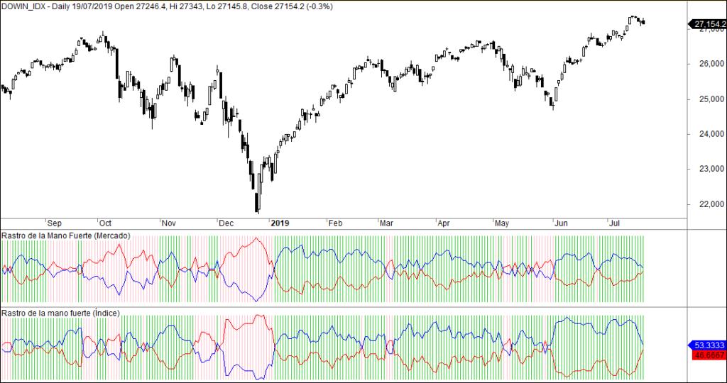 MLTradingZone - Metodo de trading - Rastro de la mano fuerte Nyse Dow Jones
