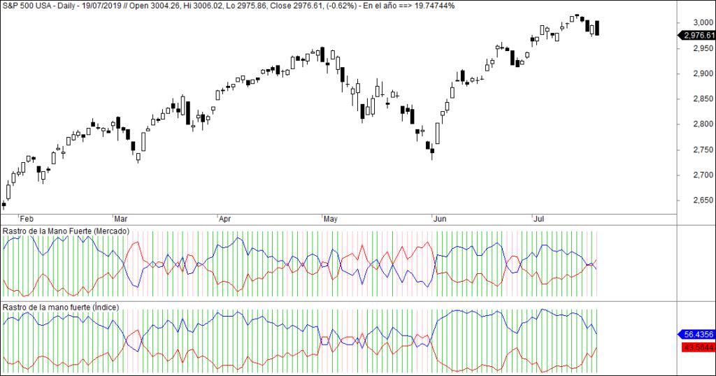 MLTradingZone - Metodo de trading - Rastro de la mano fuerte Wall Street SP500