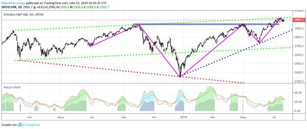 MLTradingZone - Metodo de trading - Return Point TradingView