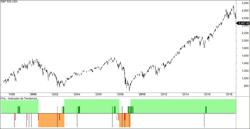 El fondo de mercado: la referencia de mi método de trading