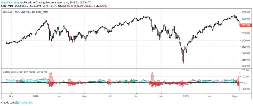 MLTradingZone - Método de Trading - Gatillo Mano Fuerte Wall Street AD