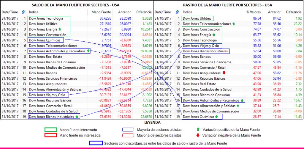 MLTradingZone - Método de Trading - Movimientos sectoriales de la mano fuerte