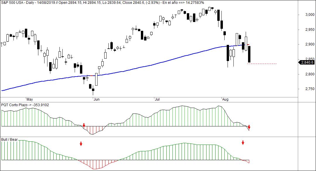 MLTradingZone - Método de Trading - PQT y Bull Bear
