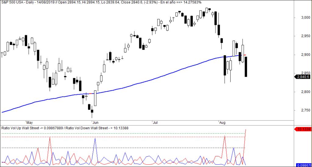 MLTradingZone - Método de Trading - Ratios Volumen Wall Street
