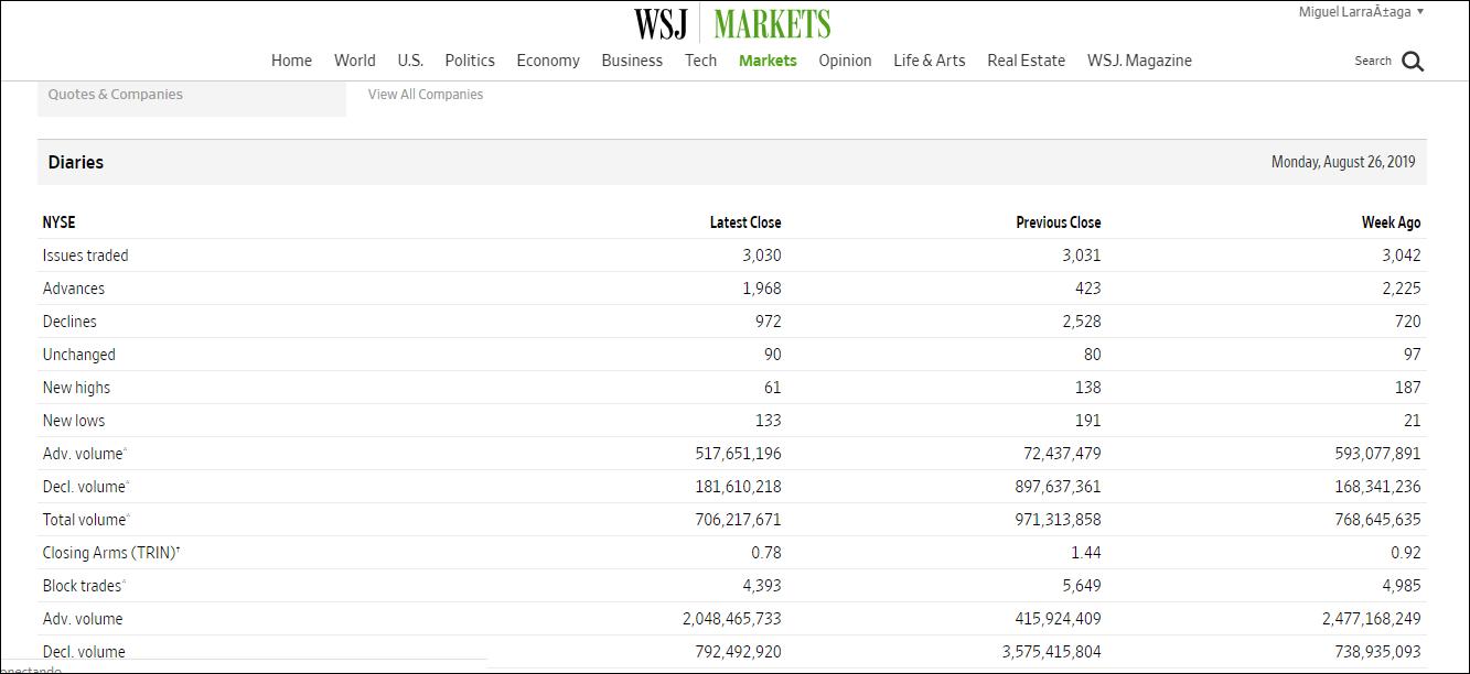 MLTradingZone - Metodo de Trading - Amplitud Wall Street Journal
