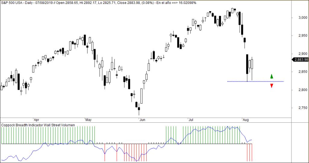 MLTradingZone - Metodo de Trading - Coppock Breadth Indicator