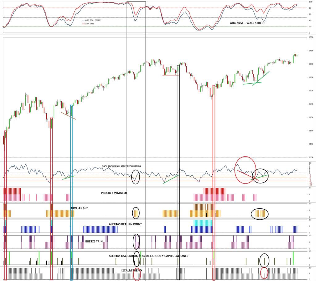 MLTradingZone - Metodo de Trading - Gráfico con Tabla de Excel