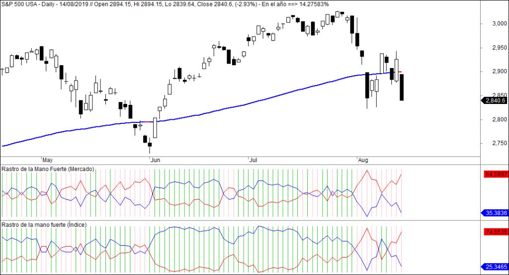 MLTradingZone - Metodo de Trading - Rastro de la Mano Fuerte indice y mercado