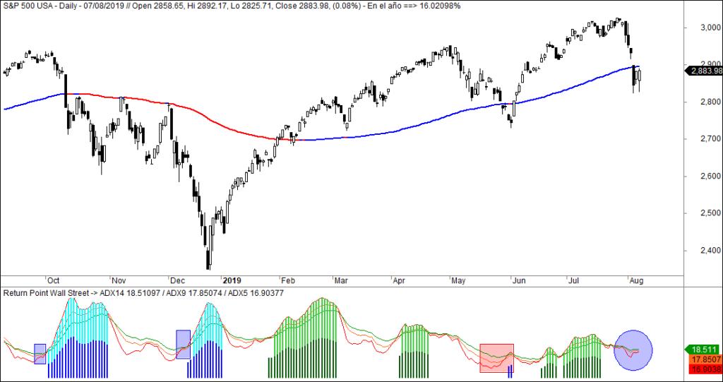 MLTradingZone - Metodo de Trading - Return Point