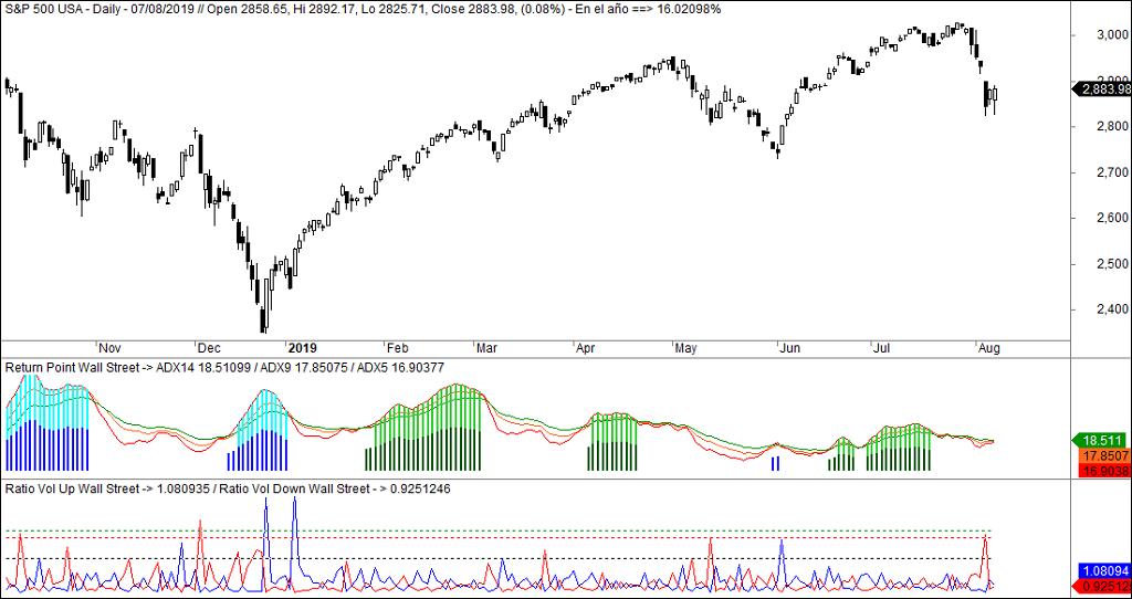Market Timing aplicado para valorar el fin de la caída