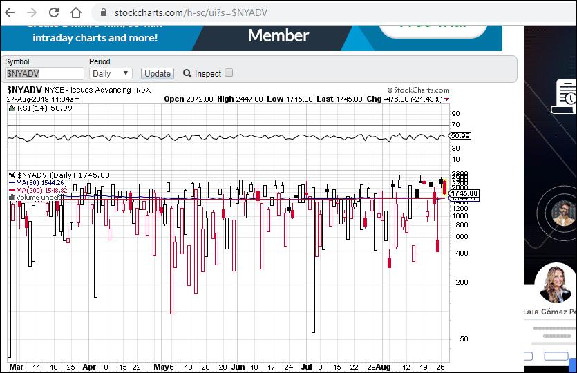MLTradingZone - Metodo de Trading - Stockcharts