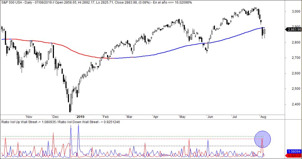 MLTradingZone - Metodo de Trading - Volumen Up Down
