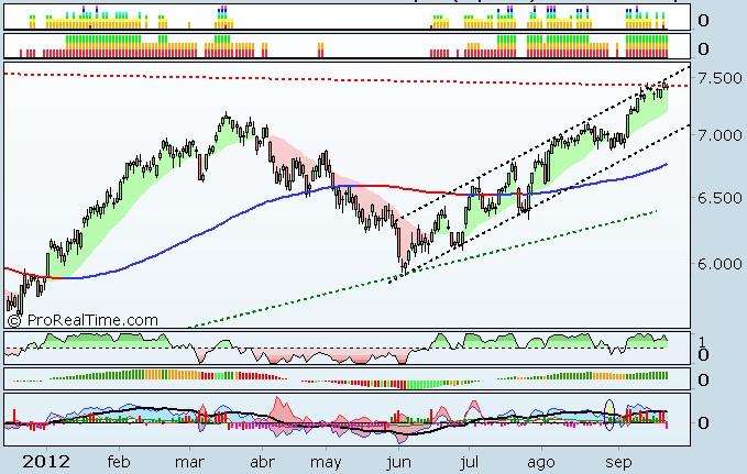 MLTradingZone- Método de Trading - Base de datos y gráficos PRT