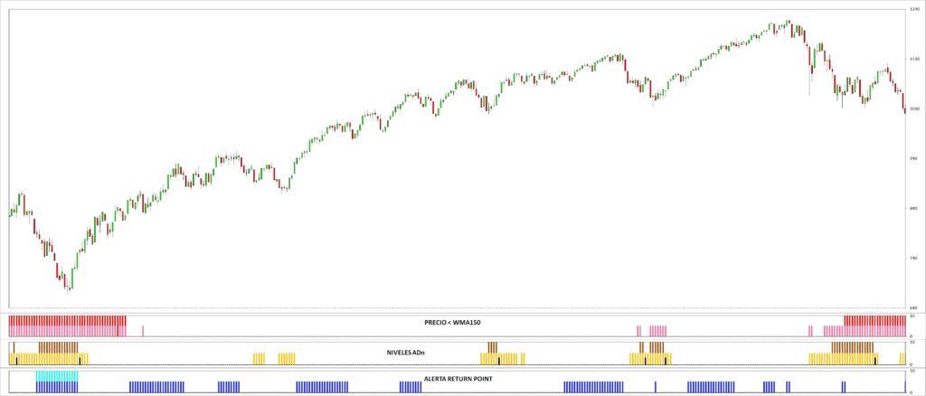 MLTradingZone- Método de Trading - Base de datos y gráficos Excel amplitud