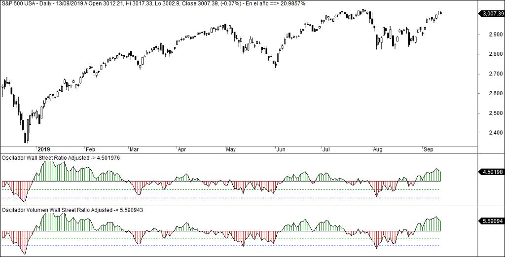 El ataque a máximos en Wall Street y la amplitud del mercado