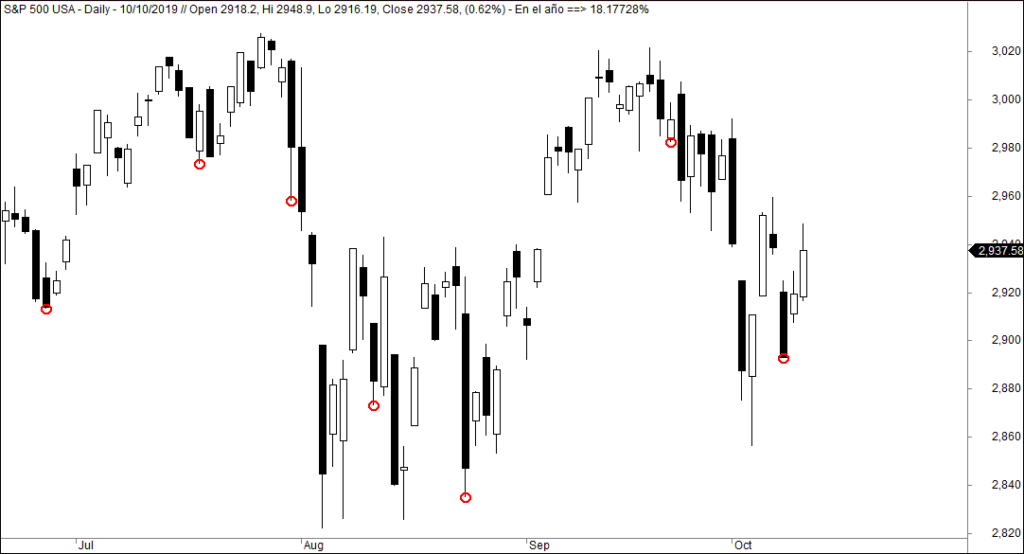 MLTradingZine - Metodo de Trading - stop loss 1
