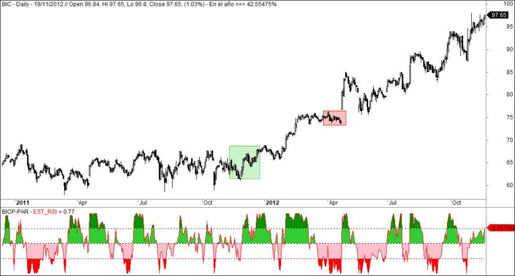 MLTradingZine - Metodo de Trading - stop loss 3