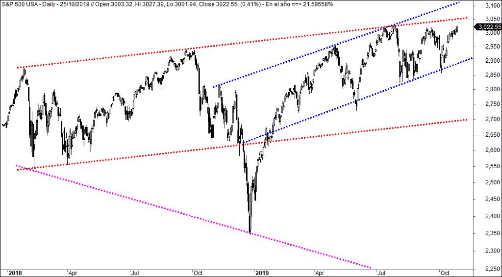 Herramientas para medir la euforia en Wall Street