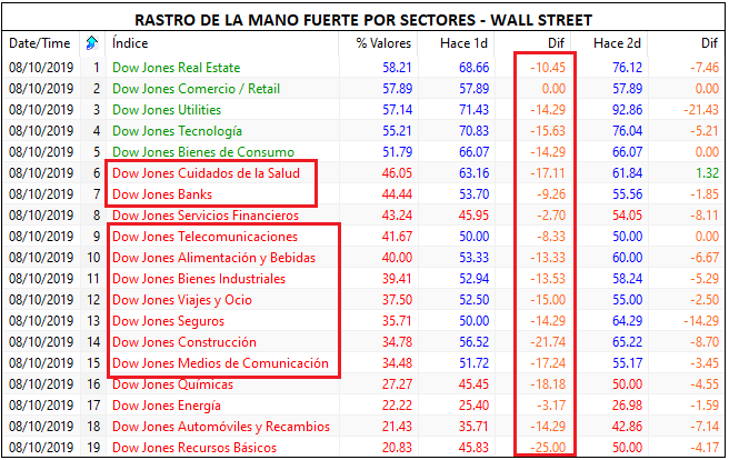 MLTradingZone - Metodo de Trading - Mano fuerte por sectores Wall Street