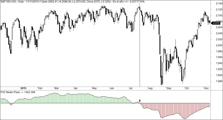 MLTradingZone - Metodo de Trading - PQT