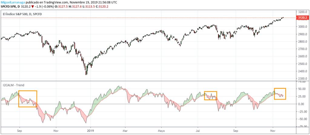MLTradingZone - Metodo de Trading - I2CALM-Trend