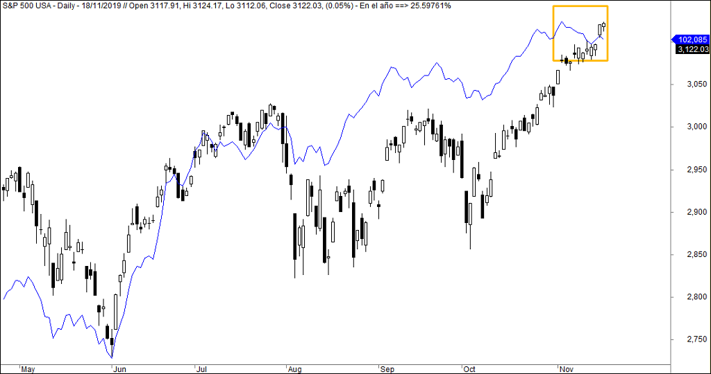 La amplitud del mercado va a peor en Wall Street