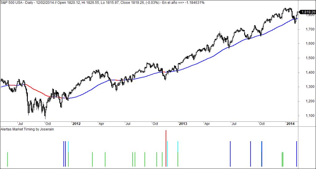 MLTradingZone - Metodo de Trading - Market Timing