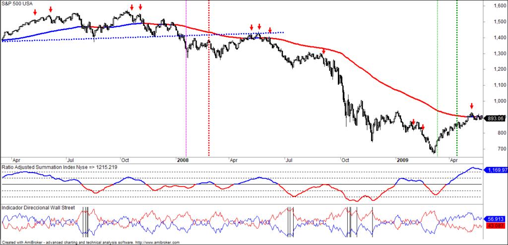 MLTradingZone - Metodo de Trading - Sistema Cortos
