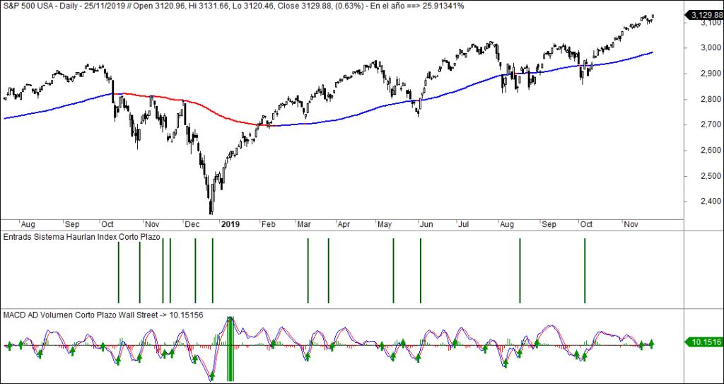 MLTradingZone - Metodo de Trading - Sistemas de inversion de corto plazo