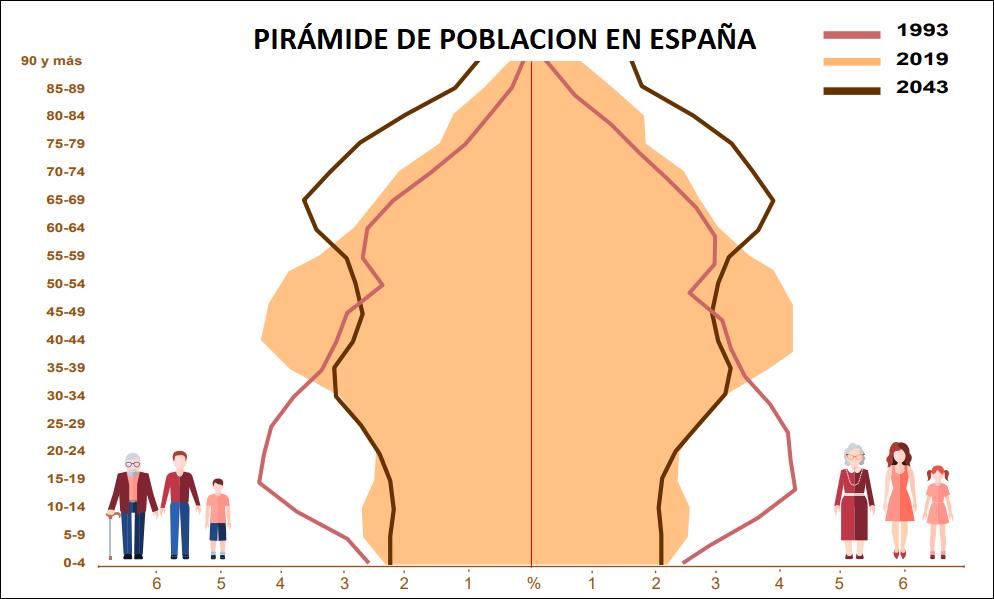 MLTradingZone - Metodo de trading - Pirámide población