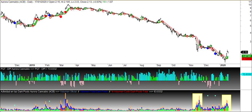 MLTradingZone - Metodo de Trading - Aurora