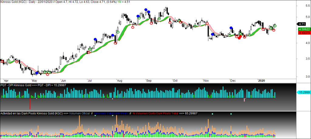 MLTradingZone - Metodo de Trading - Kinross Gold