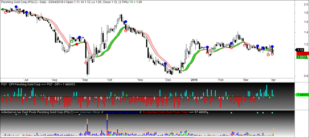 MLTradingZone - Metodo de Trading - Pershing Gold