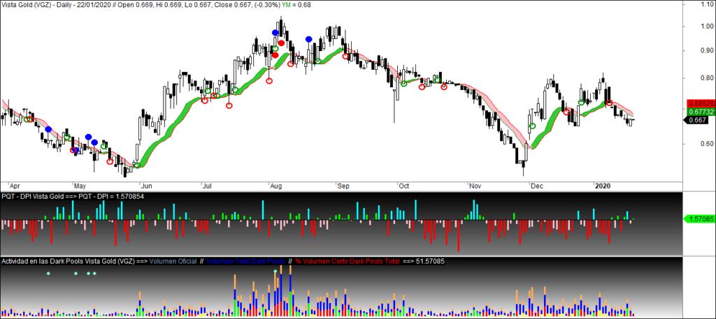 MLTradingZone - Metodo de Trading - Vista Gold