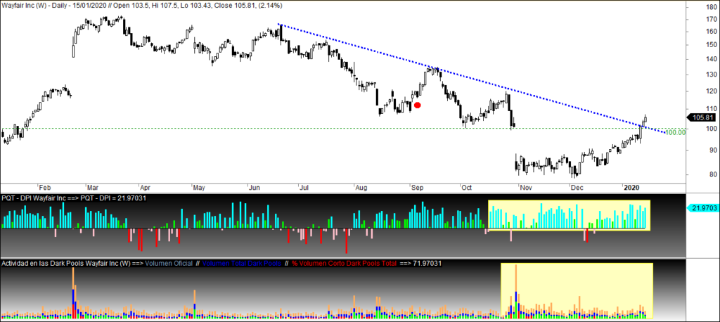 MLTradingZone-Metodo-de-Trading-Wayfair