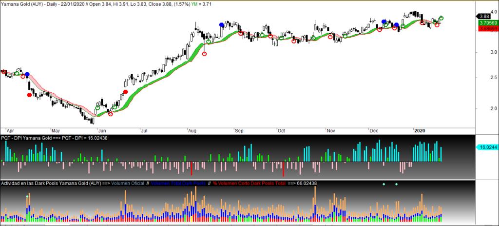 MLTradingZone - Metodo de Trading - Yamana Gold