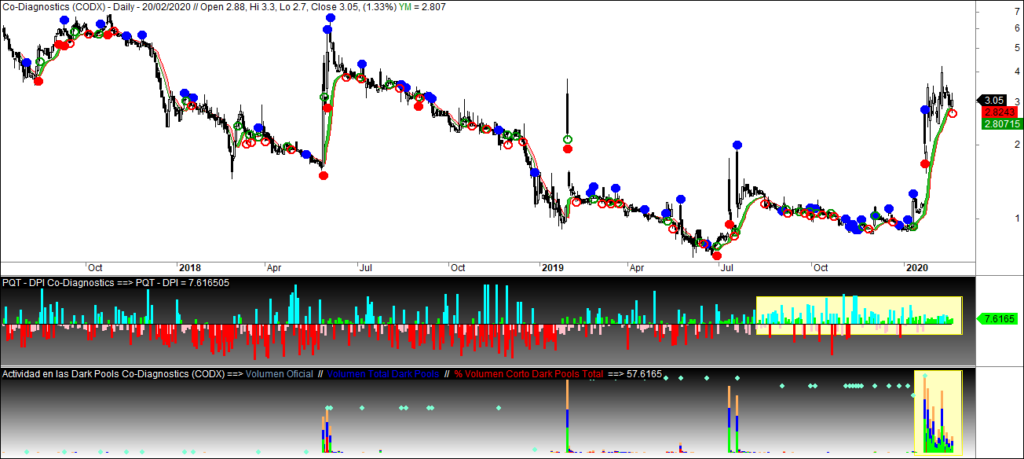 MLTradingZone - Metodo de Trading - CoDiagnostics