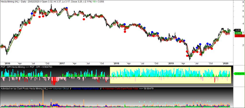 MLTradingZone - Metodo de Trading - Hecla Mining