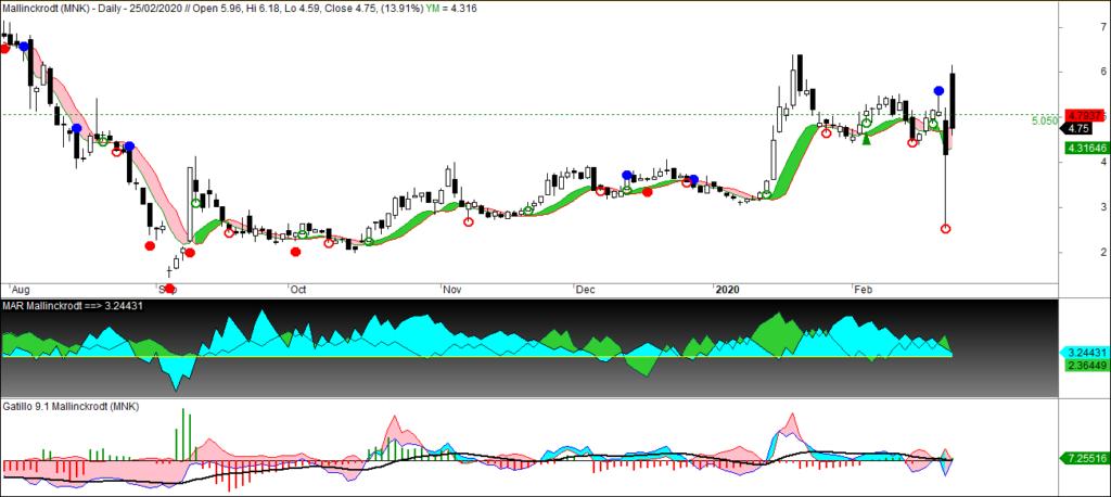 MLTradingZone - Paper trading - Mallinckrodt