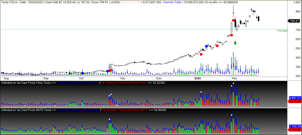 MLTradingZone - Paper trading - Tesla