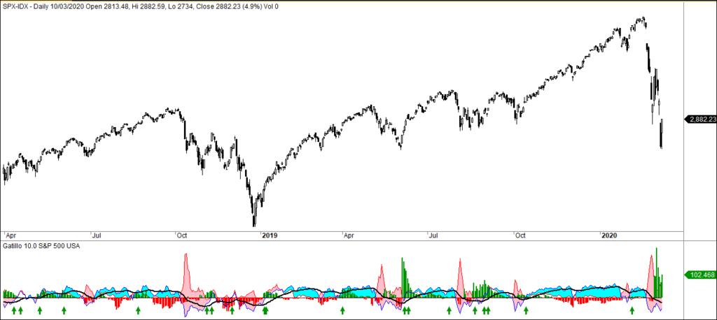MLTradingZone - Método de trading - Gatillo indices